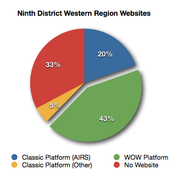 District website status graph